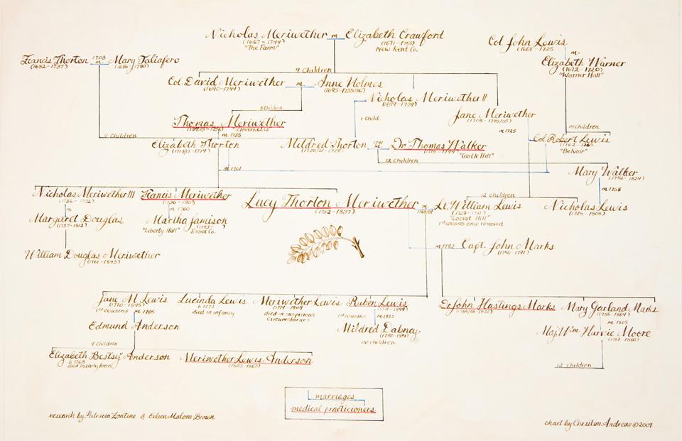 Genealogical Chart